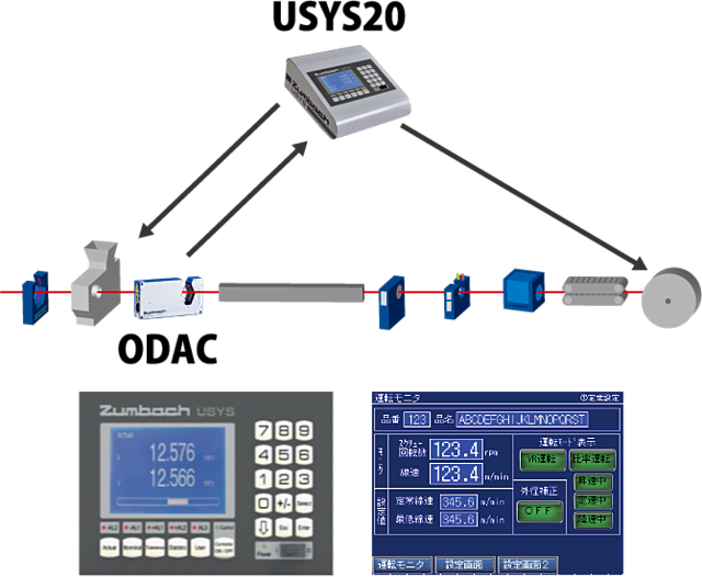 Automatic setup outer diameter control system SCS|Osaka